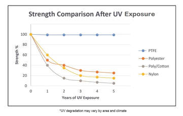 A diagram showing the strength comparison of threads after UV exposure